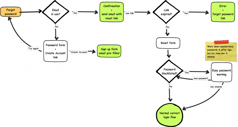 Flow chart for resetting passwords (described in detail in text)