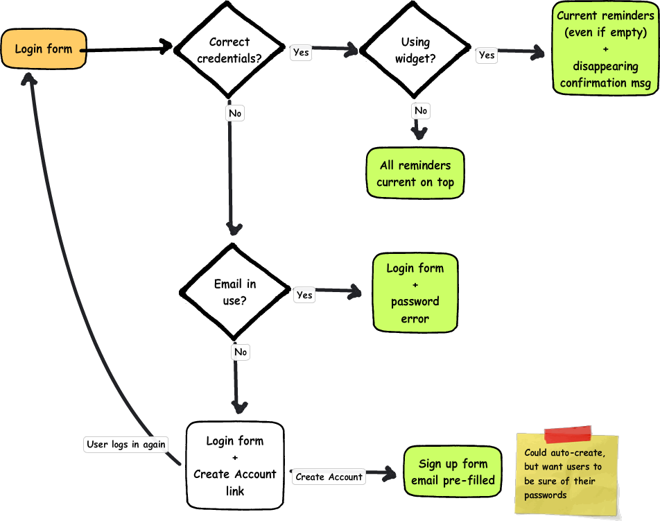 Flow chart of the login process (described in detail in text)